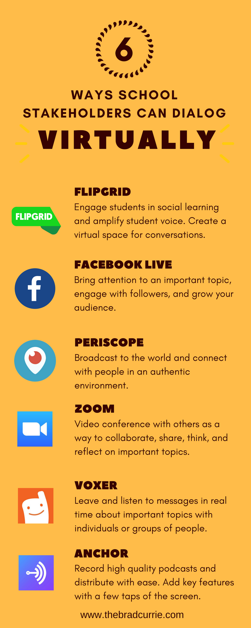 6 Ways school stakeholders can dialog virtually - BRAD CURRIE